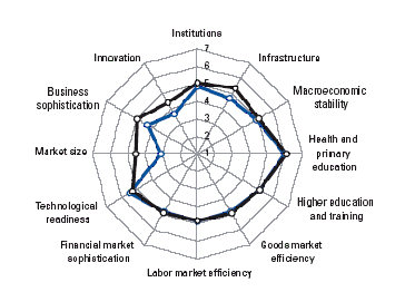 Źródło: The Global Competitiveness Report 2009-2010.